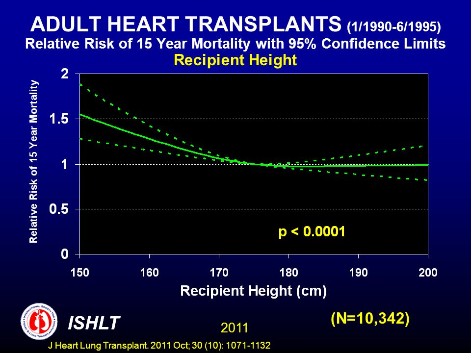 ADULT HEART TRANSPLANTS (1/1990-6/1995) Relative Risk of 15 Year Mortality with 95% Confidence Limits Recipient Height