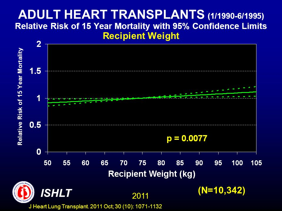 ADULT HEART TRANSPLANTS (1/1990-6/1995) Relative Risk of 15 Year Mortality with 95% Confidence Limits Recipient Weight