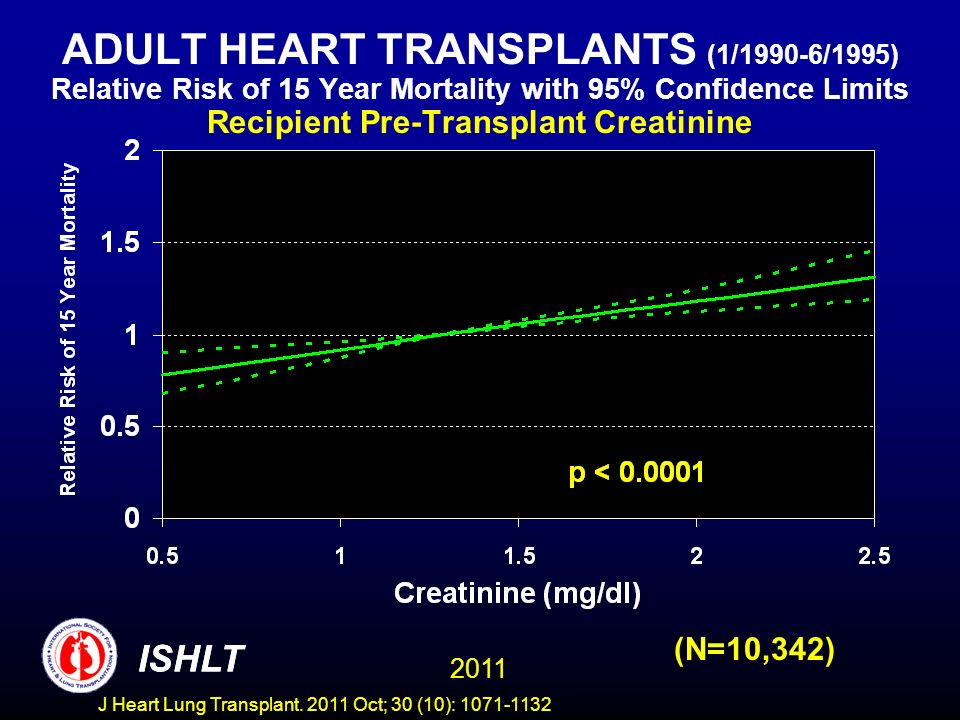 ADULT HEART TRANSPLANTS (1/1990-6/1995) Relative Risk of 15 Year Mortality with 95% Confidence Limits Recipient Pre-Transplant Creatinine