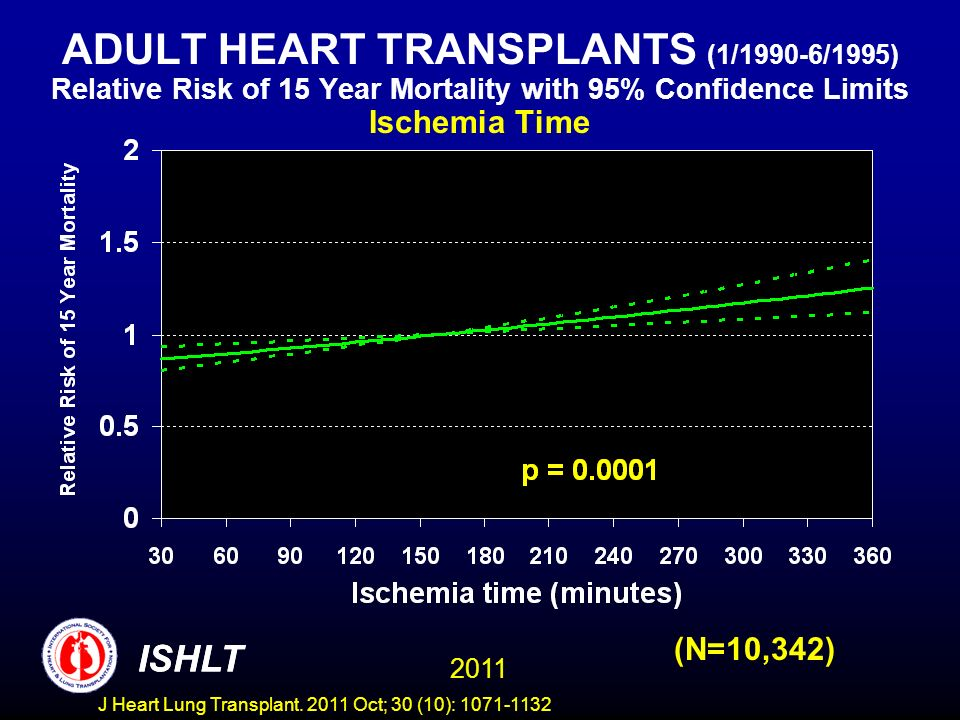 ADULT HEART TRANSPLANTS (1/1990-6/1995) Relative Risk of 15 Year Mortality with 95% Confidence Limits Ischemia Time