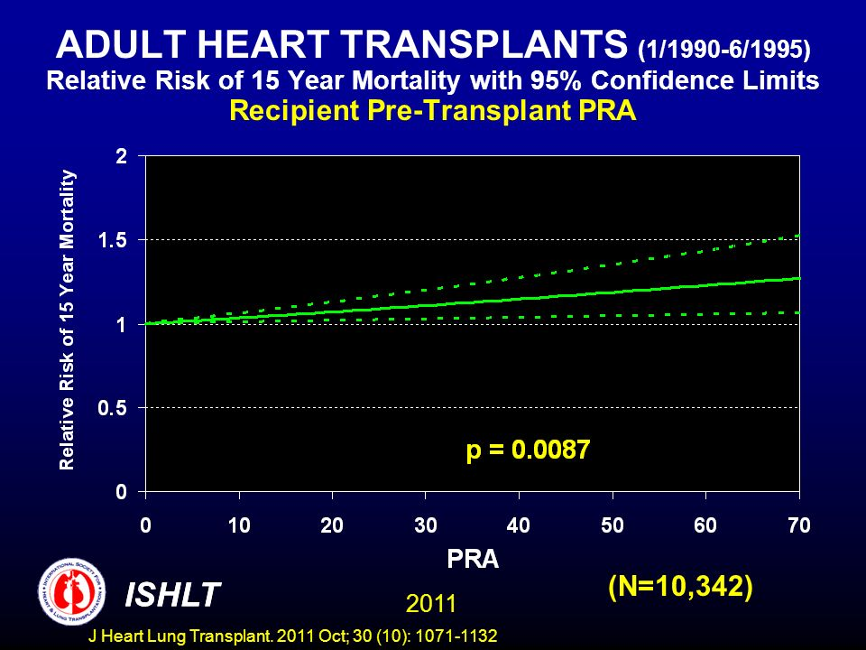 ADULT HEART TRANSPLANTS (1/1990-6/1995) Relative Risk of 15 Year Mortality with 95% Confidence Limits Recipient Pre-Transplant PRA