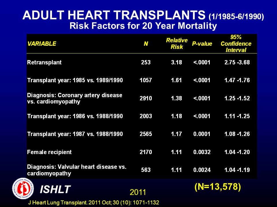 ADULT HEART TRANSPLANTS (1/1985-6/1990) Risk Factors for 20 Year Mortality