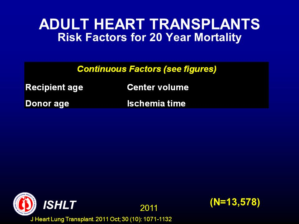 ADULT HEART TRANSPLANTS Risk Factors for 20 Year Mortality
