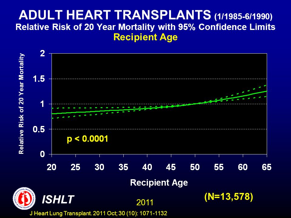 ADULT HEART TRANSPLANTS (1/1985-6/1990) Relative Risk of 20 Year Mortality with 95% Confidence Limits Recipient Age