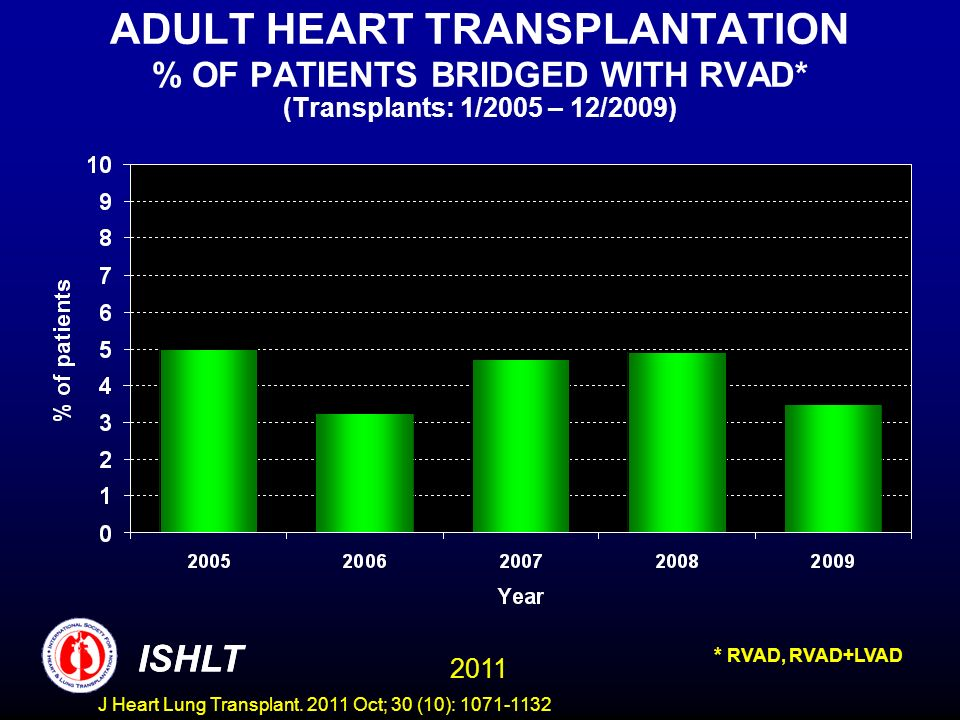 ADULT HEART TRANSPLANTATION % OF PATIENTS BRIDGED WITH RVAD