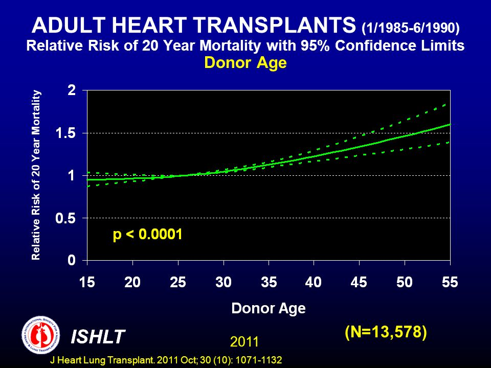 ADULT HEART TRANSPLANTS (1/1985-6/1990) Relative Risk of 20 Year Mortality with 95% Confidence Limits Donor Age