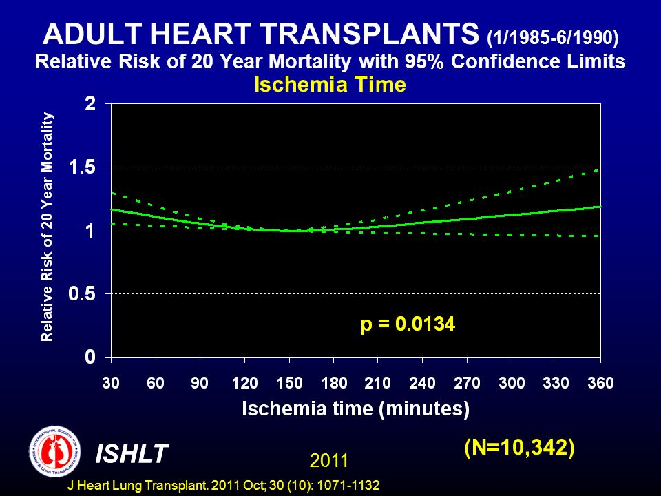 ADULT HEART TRANSPLANTS (1/1985-6/1990) Relative Risk of 20 Year Mortality with 95% Confidence Limits Ischemia Time