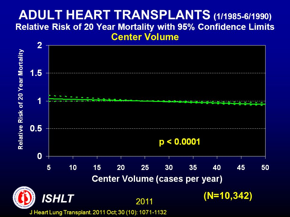 ADULT HEART TRANSPLANTS (1/1985-6/1990) Relative Risk of 20 Year Mortality with 95% Confidence Limits Center Volume