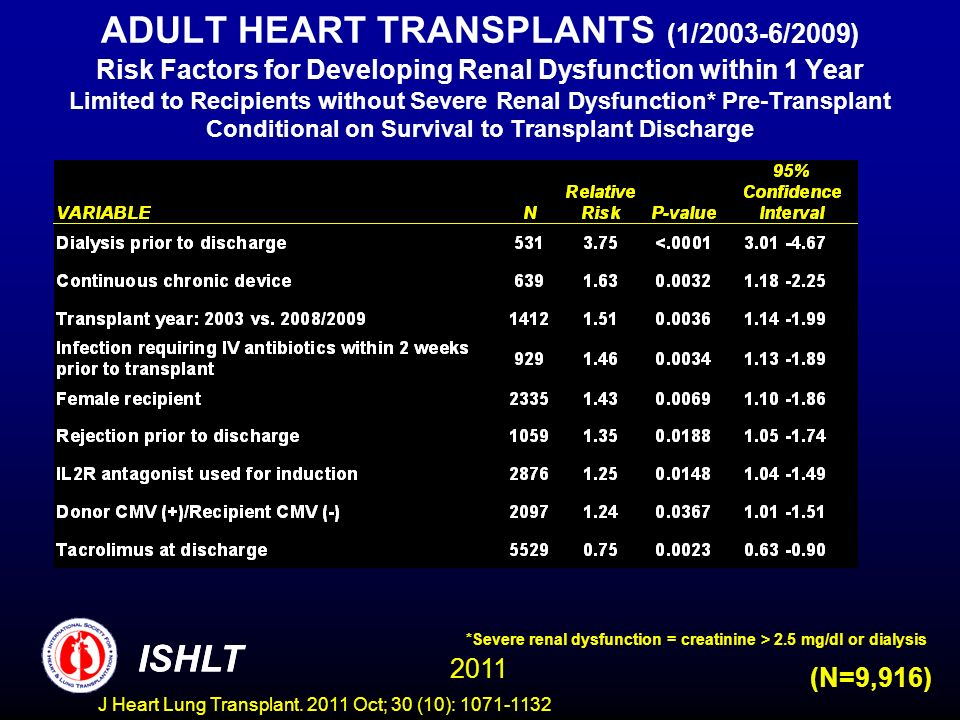 ADULT HEART TRANSPLANTS (1/2003-6/2009) Risk Factors for Developing Renal Dysfunction within 1 Year Limited to Recipients without Severe Renal Dysfunction* Pre-Transplant Conditional on Survival to Transplant Discharge