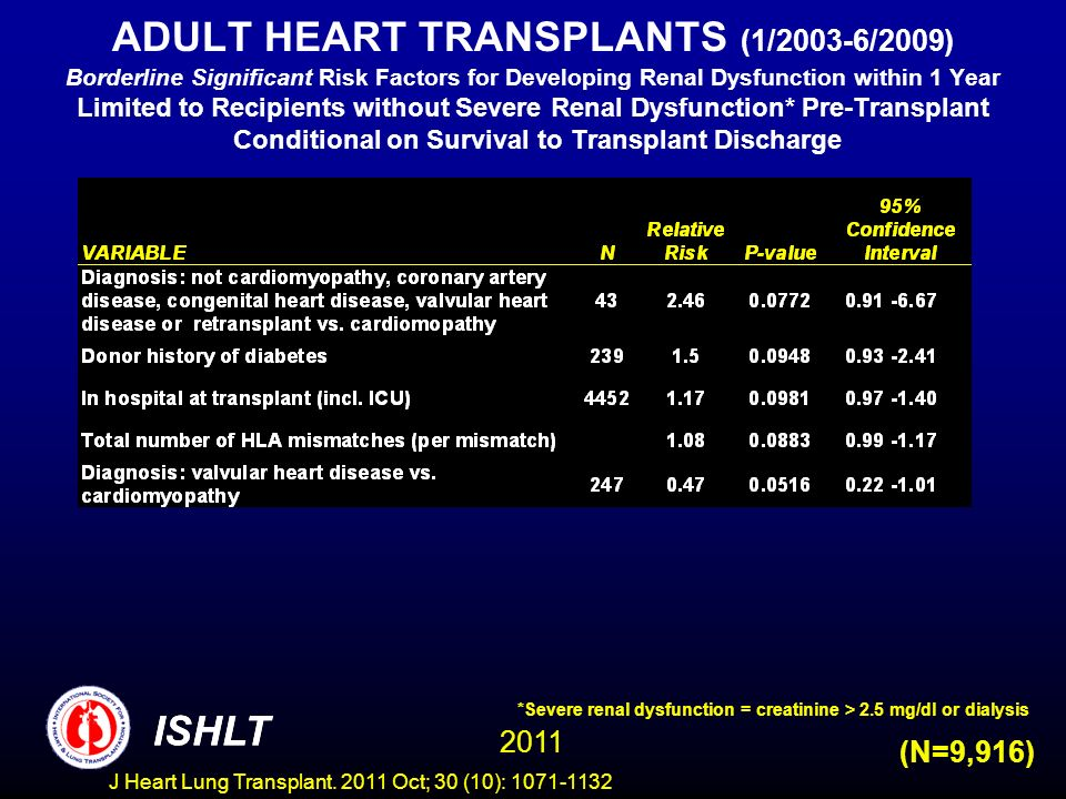 ADULT HEART TRANSPLANTS (1/2003-6/2009) Borderline Significant Risk Factors for Developing Renal Dysfunction within 1 Year Limited to Recipients without Severe Renal Dysfunction* Pre-Transplant Conditional on Survival to Transplant Discharge