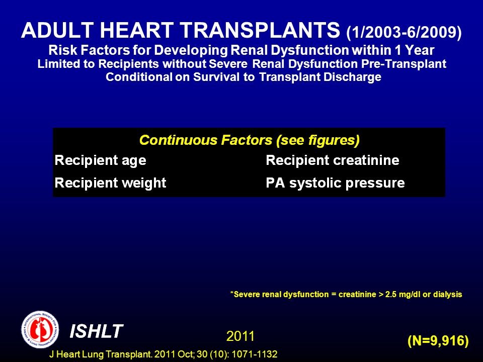 ADULT HEART TRANSPLANTS (1/2003-6/2009) Risk Factors for Developing Renal Dysfunction within 1 Year Limited to Recipients without Severe Renal Dysfunction Pre-Transplant Conditional on Survival to Transplant Discharge