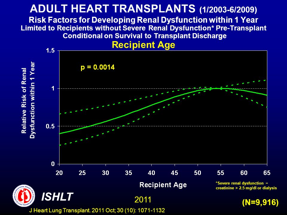 ADULT HEART TRANSPLANTS (1/2003-6/2009) Risk Factors for Developing Renal Dysfunction within 1 Year Limited to Recipients without Severe Renal Dysfunction* Pre-Transplant Conditional on Survival to Transplant Discharge Recipient Age