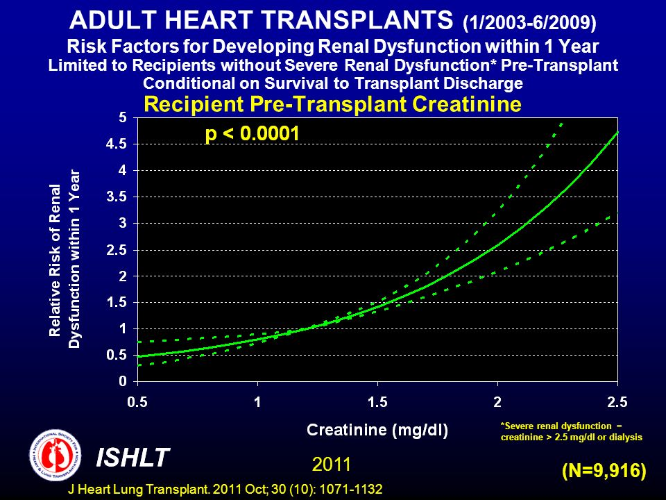 ADULT HEART TRANSPLANTS (1/2003-6/2009) Risk Factors for Developing Renal Dysfunction within 1 Year Limited to Recipients without Severe Renal Dysfunction* Pre-Transplant Conditional on Survival to Transplant Discharge Recipient Pre-Transplant Creatinine