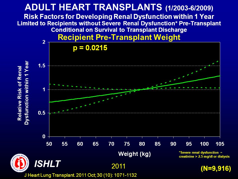 ADULT HEART TRANSPLANTS (1/2003-6/2009) Risk Factors for Developing Renal Dysfunction within 1 Year Limited to Recipients without Severe Renal Dysfunction* Pre-Transplant Conditional on Survival to Transplant Discharge Recipient Pre-Transplant Weight