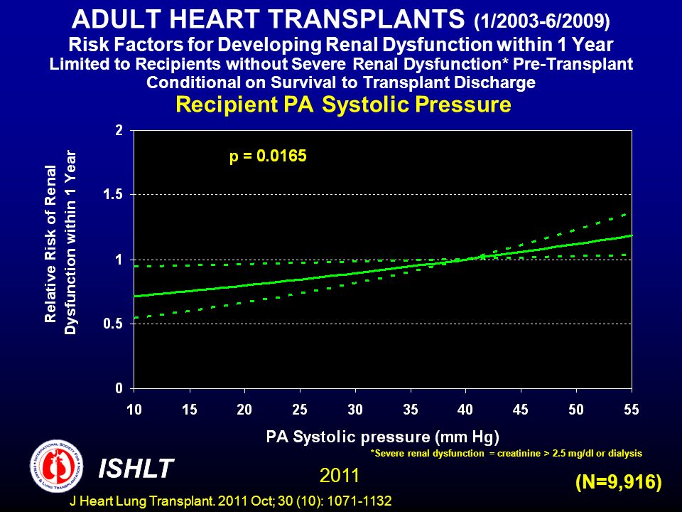 ADULT HEART TRANSPLANTS (1/2003-6/2009) Risk Factors for Developing Renal Dysfunction within 1 Year Limited to Recipients without Severe Renal Dysfunction* Pre-Transplant Conditional on Survival to Transplant Discharge Recipient PA Systolic Pressure