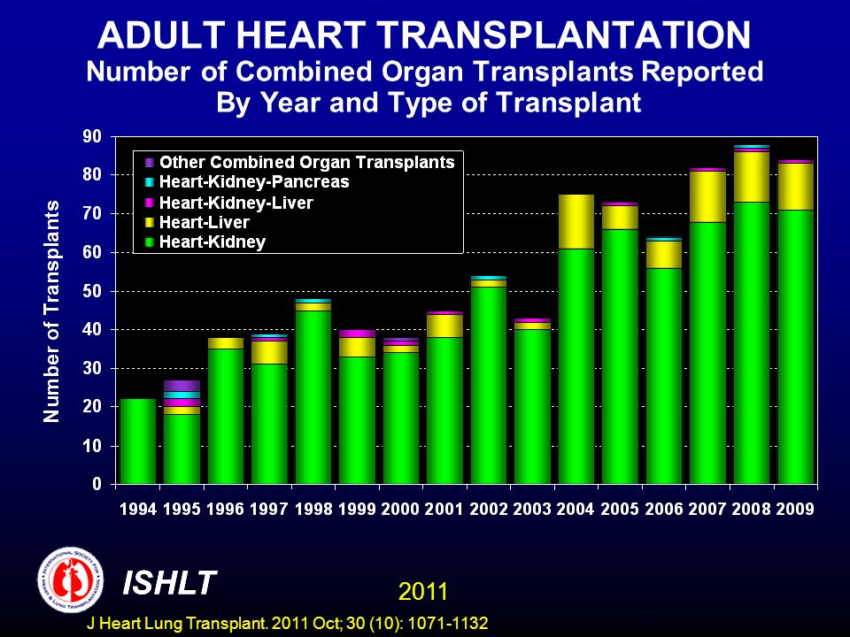 ADULT HEART TRANSPLANTATION Number of Combined Organ Transplants Reported By Year and Type of Transplant