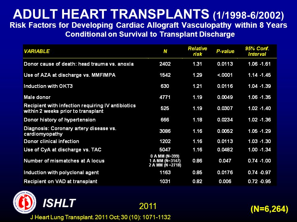 ADULT HEART TRANSPLANTS (1/1998-6/2002) Risk Factors for Developing Cardiac Allograft Vasculopathy within 8 Years Conditional on Survival to Transplant Discharge