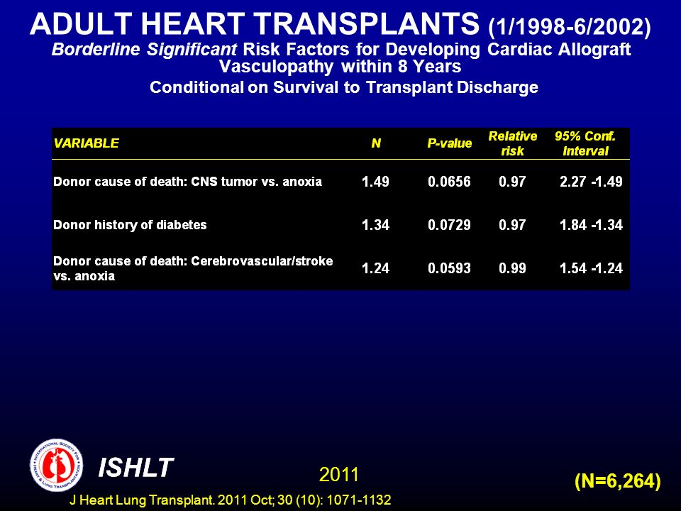ADULT HEART TRANSPLANTS (1/1998-6/2002) Borderline Significant Risk Factors for Developing Cardiac Allograft Vasculopathy within 8 Years Conditional on Survival to Transplant Discharge