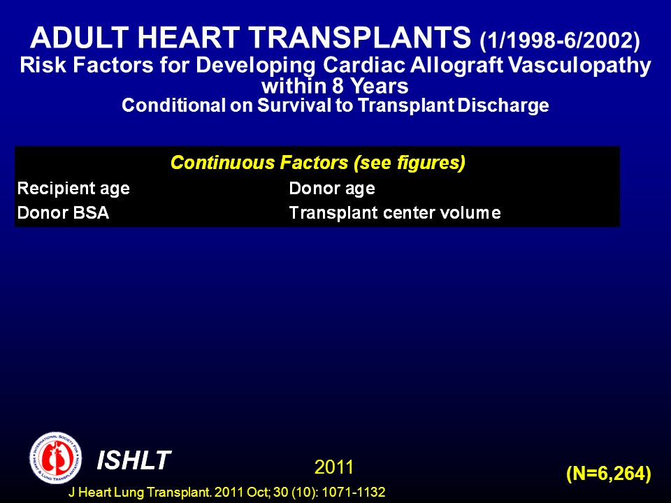 Conditional on Survival to Transplant Discharge