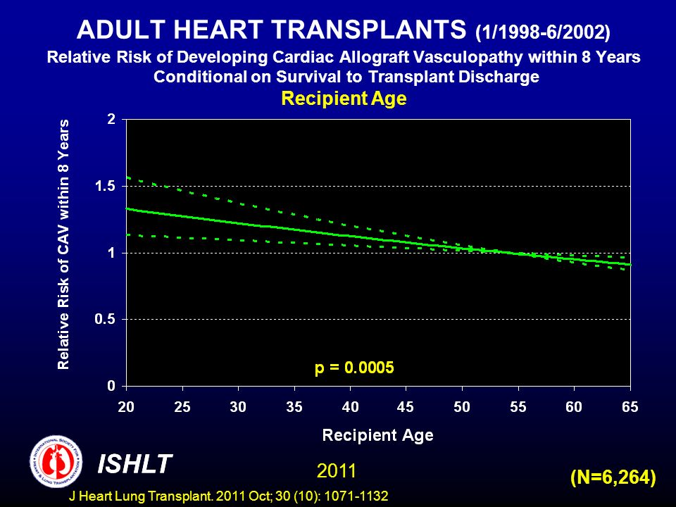 ADULT HEART TRANSPLANTS (1/1998-6/2002) Relative Risk of Developing Cardiac Allograft Vasculopathy within 8 Years Conditional on Survival to Transplant Discharge Recipient Age