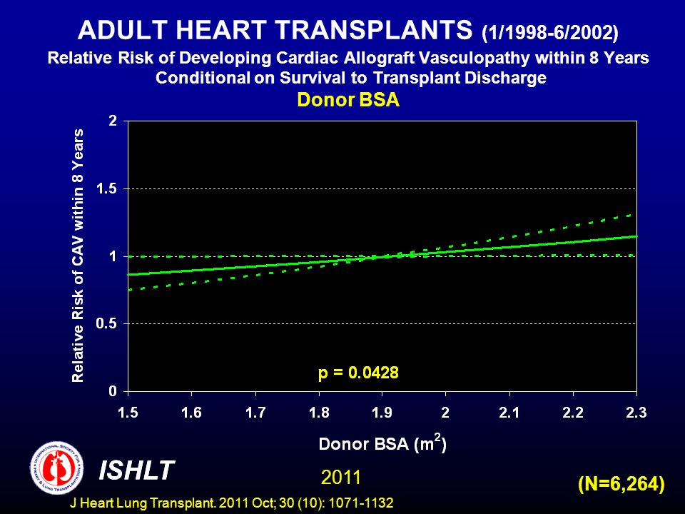 ADULT HEART TRANSPLANTS (1/1998-6/2002) Relative Risk of Developing Cardiac Allograft Vasculopathy within 8 Years Conditional on Survival to Transplant Discharge Donor BSA