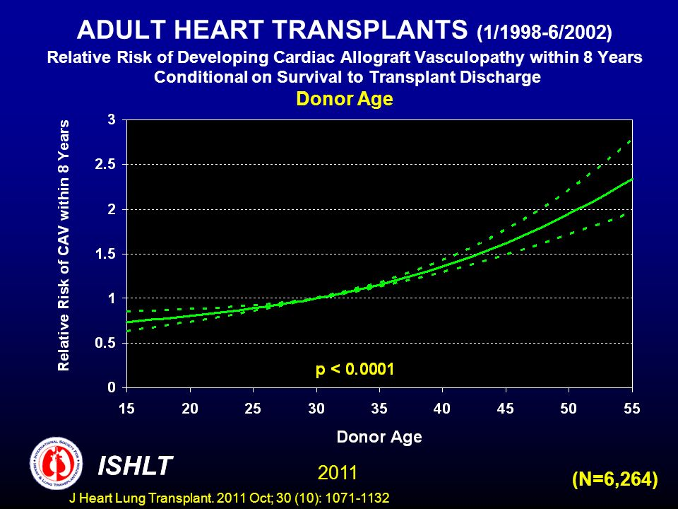 ADULT HEART TRANSPLANTS (1/1998-6/2002) Relative Risk of Developing Cardiac Allograft Vasculopathy within 8 Years Conditional on Survival to Transplant Discharge Donor Age