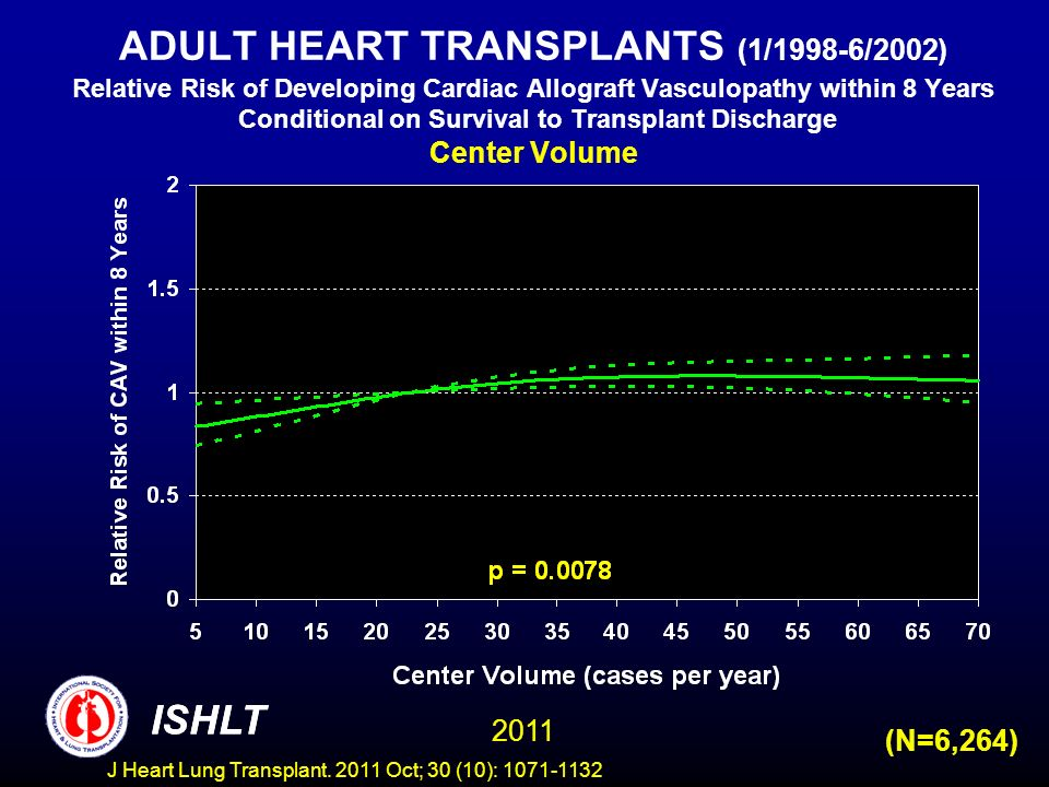 ADULT HEART TRANSPLANTS (1/1998-6/2002) Relative Risk of Developing Cardiac Allograft Vasculopathy within 8 Years Conditional on Survival to Transplant Discharge Center Volume