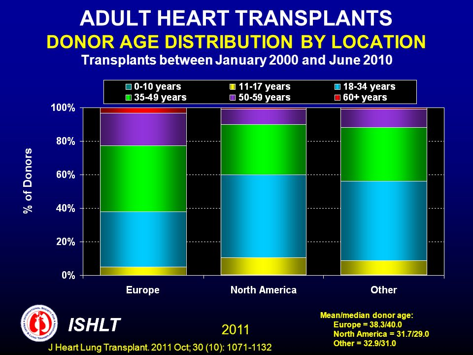 ADULT HEART TRANSPLANTS DONOR AGE DISTRIBUTION BY LOCATION Transplants between January 2000 and June 2010