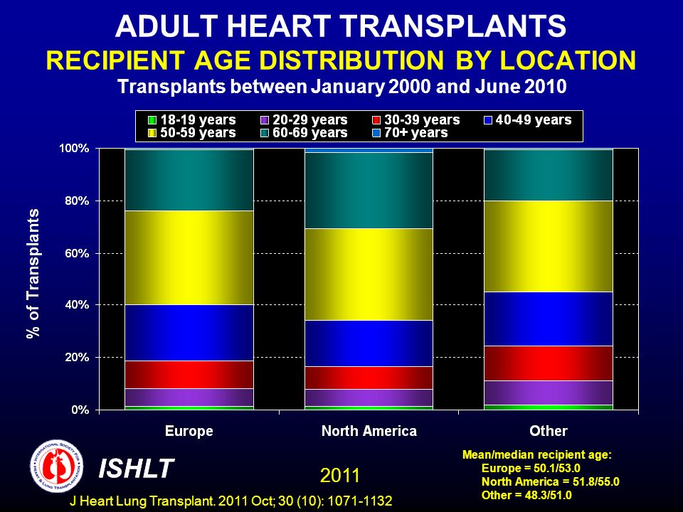 ADULT HEART TRANSPLANTS RECIPIENT AGE DISTRIBUTION BY LOCATION Transplants between January 2000 and June 2010