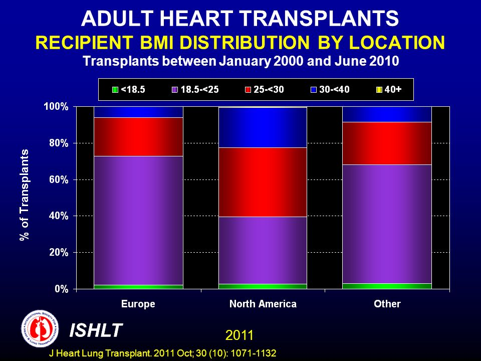 ADULT HEART TRANSPLANTS RECIPIENT BMI DISTRIBUTION BY LOCATION Transplants between January 2000 and June 2010