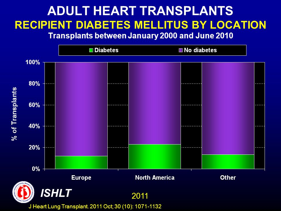 ADULT HEART TRANSPLANTS RECIPIENT DIABETES MELLITUS BY LOCATION Transplants between January 2000 and June 2010