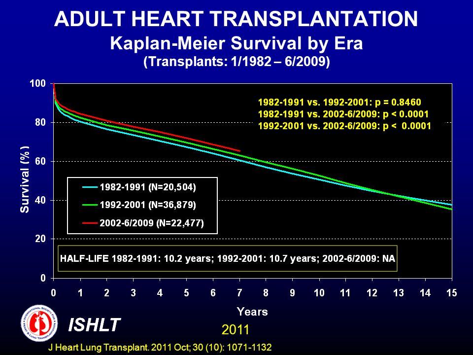 ADULT HEART TRANSPLANTATION Kaplan-Meier Survival by Era (Transplants: 1/1982 – 6/2009)