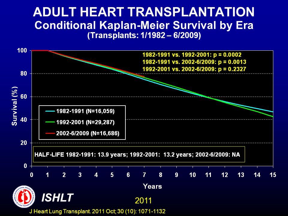 ADULT HEART TRANSPLANTATION Conditional Kaplan-Meier Survival by Era (Transplants: 1/1982 – 6/2009)