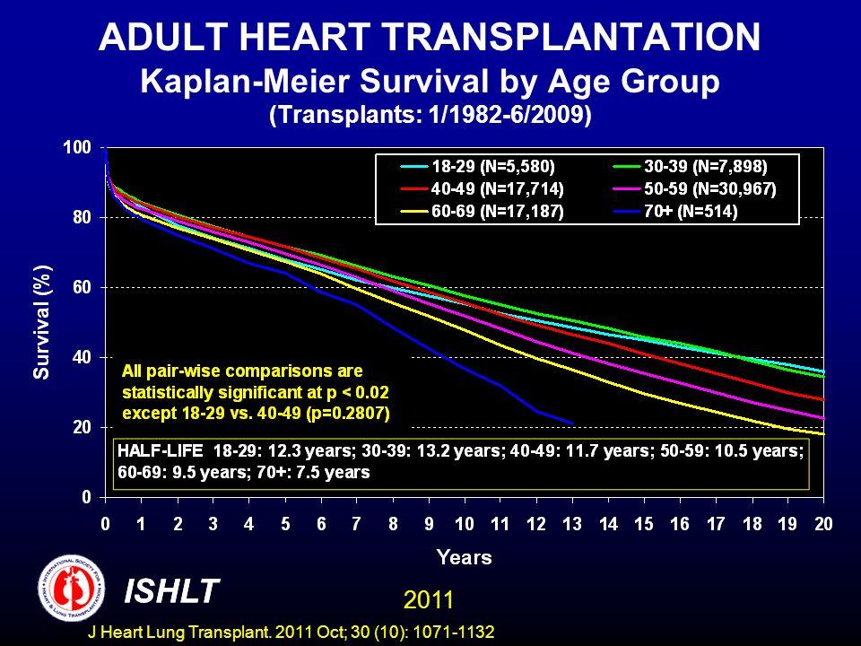 ADULT HEART TRANSPLANTATION Kaplan-Meier Survival by Age Group (Transplants: 1/1982-6/2009)