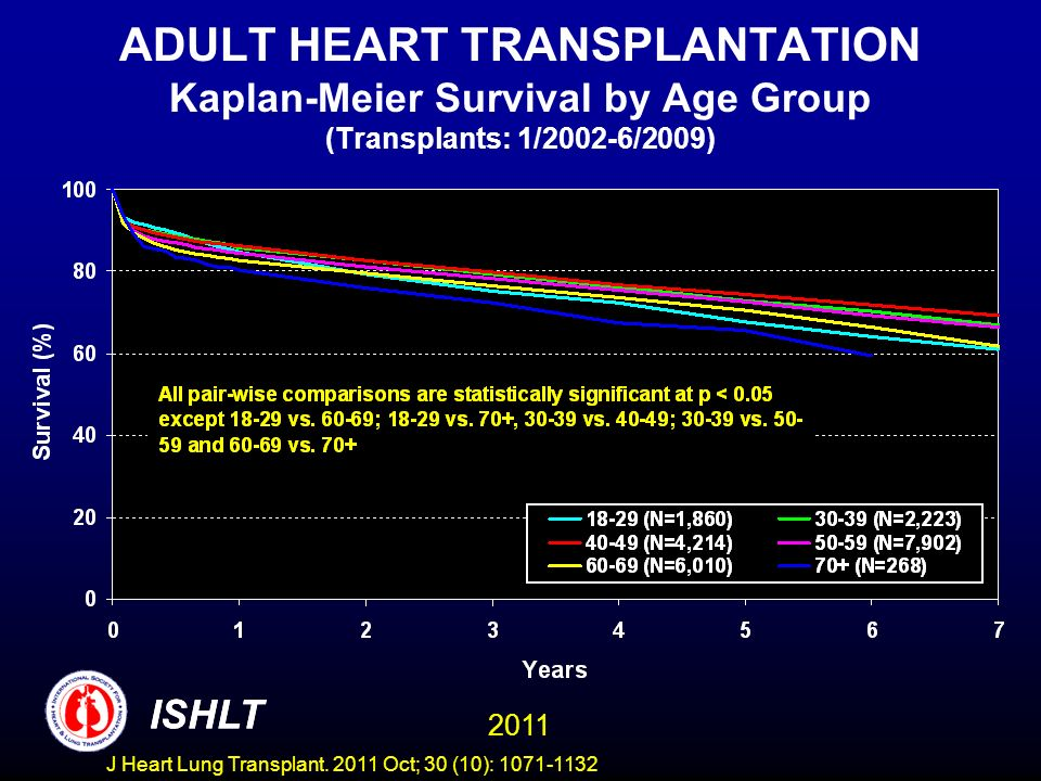 ADULT HEART TRANSPLANTATION Kaplan-Meier Survival by Age Group (Transplants: 1/2002-6/2009)
