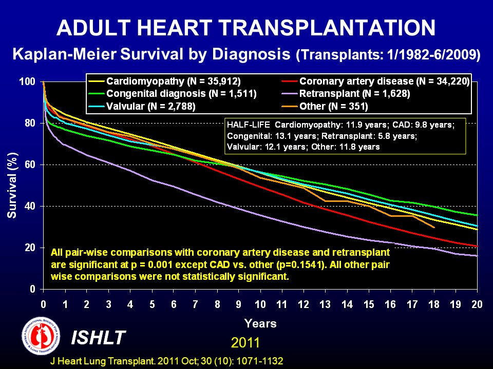 ADULT HEART TRANSPLANTATION Kaplan-Meier Survival by Diagnosis (Transplants: 1/1982-6/2009)