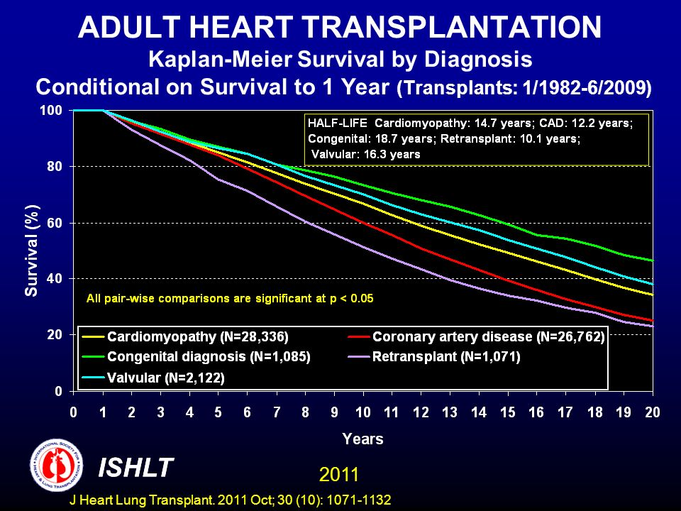 ADULT HEART TRANSPLANTATION Kaplan-Meier Survival by Diagnosis Conditional on Survival to 1 Year (Transplants: 1/1982-6/2009)