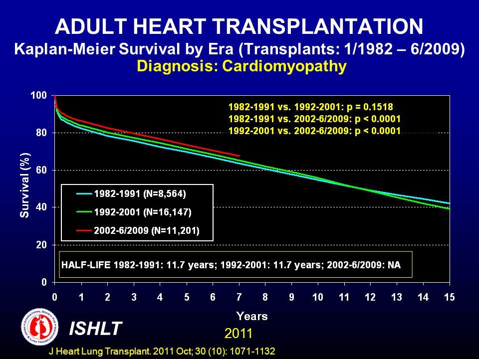 ADULT HEART TRANSPLANTATION Kaplan-Meier Survival by Era (Transplants: 1/1982 – 6/2009) Diagnosis: Cardiomyopathy