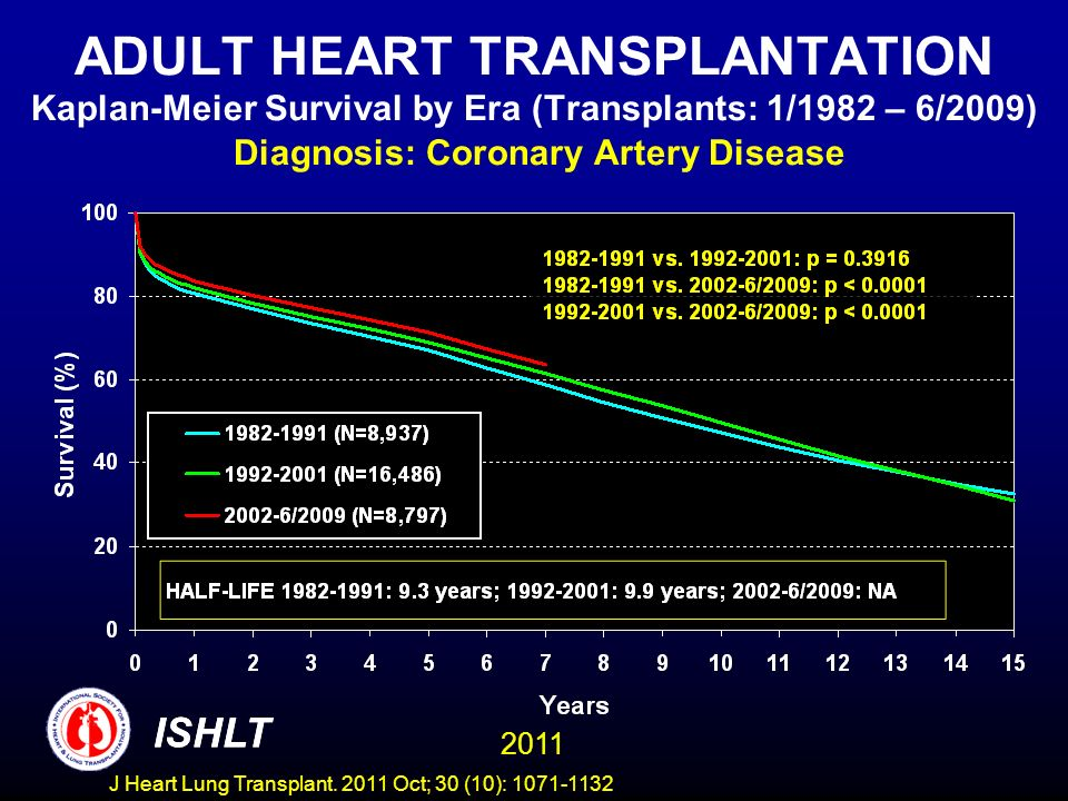 ADULT HEART TRANSPLANTATION Kaplan-Meier Survival by Era (Transplants: 1/1982 – 6/2009) Diagnosis: Coronary Artery Disease
