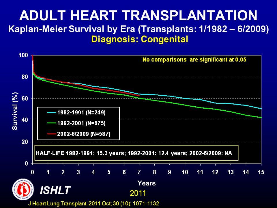 ADULT HEART TRANSPLANTATION Kaplan-Meier Survival by Era (Transplants: 1/1982 – 6/2009) Diagnosis: Congenital