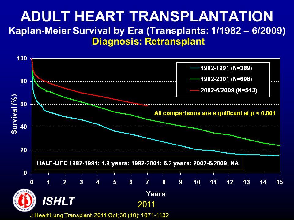 ADULT HEART TRANSPLANTATION Kaplan-Meier Survival by Era (Transplants: 1/1982 – 6/2009) Diagnosis: Retransplant