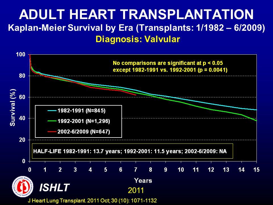 ADULT HEART TRANSPLANTATION Kaplan-Meier Survival by Era (Transplants: 1/1982 – 6/2009) Diagnosis: Valvular