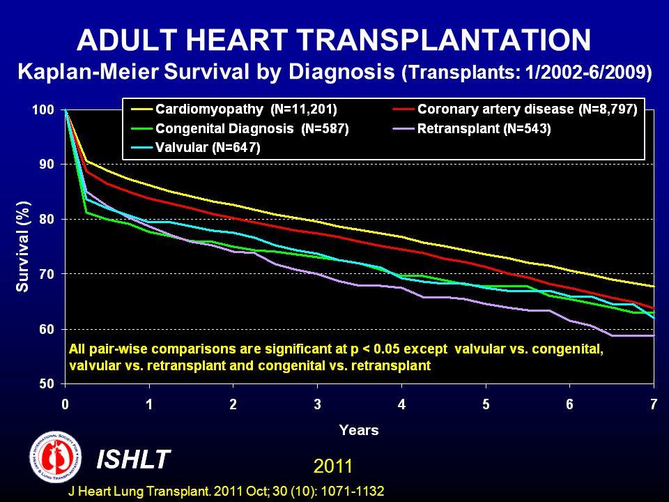 ADULT HEART TRANSPLANTATION Kaplan-Meier Survival by Diagnosis (Transplants: 1/2002-6/2009)