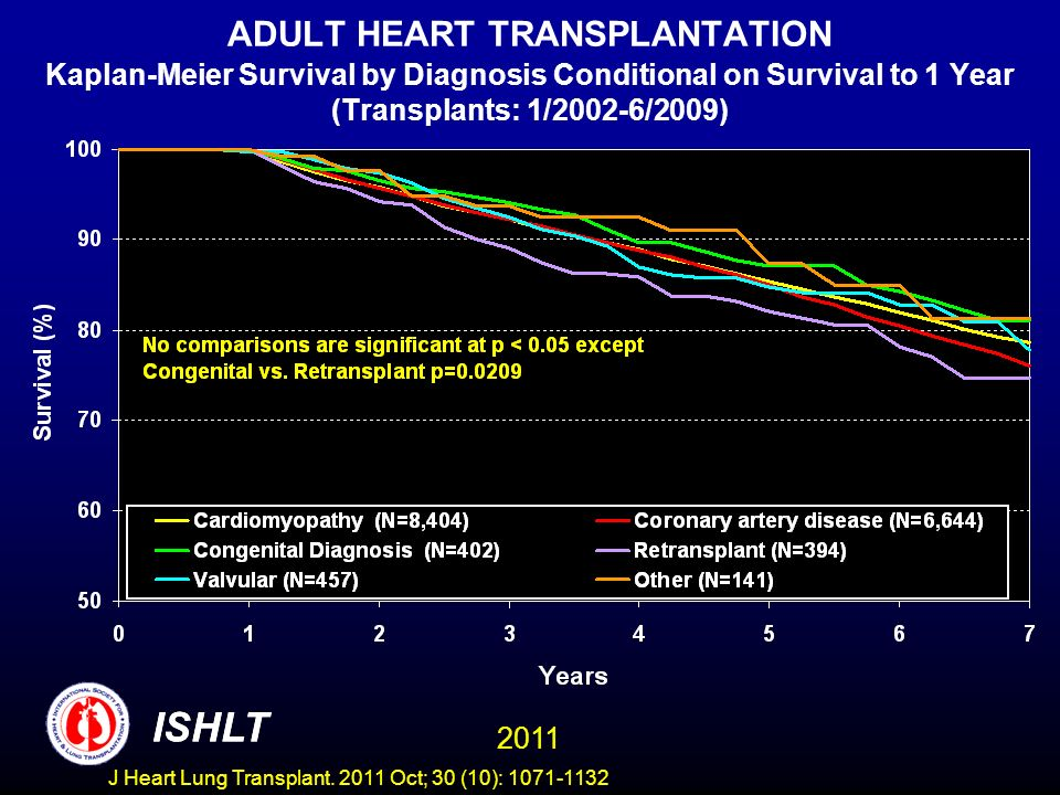 ADULT HEART TRANSPLANTATION Kaplan-Meier Survival by Diagnosis Conditional on Survival to 1 Year (Transplants: 1/2002-6/2009)