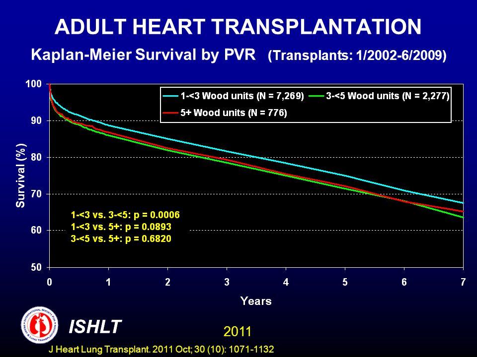 ADULT HEART TRANSPLANTATION Kaplan-Meier Survival by PVR (Transplants: 1/2002-6/2009)