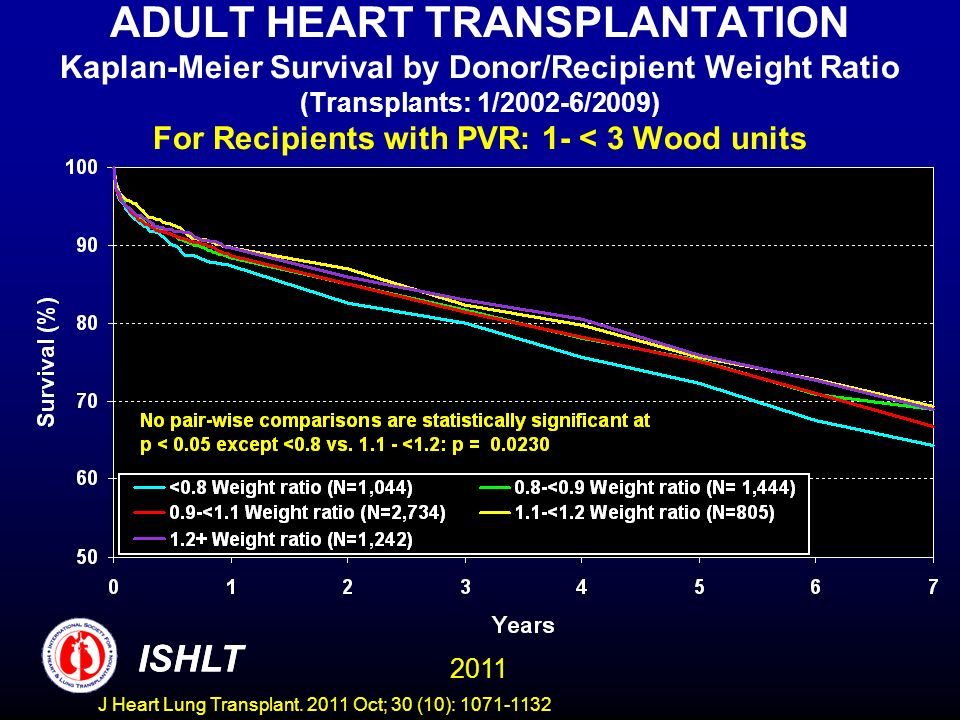 ADULT HEART TRANSPLANTATION Kaplan-Meier Survival by Donor/Recipient Weight Ratio (Transplants: 1/2002-6/2009) For Recipients with PVR: 1- < 3 Wood units