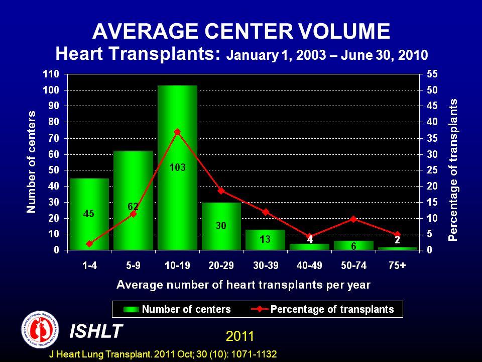 AVERAGE CENTER VOLUME Heart Transplants: January 1, 2003 – June 30, 2010