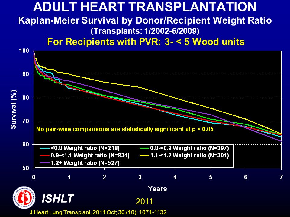 ADULT HEART TRANSPLANTATION Kaplan-Meier Survival by Donor/Recipient Weight Ratio (Transplants: 1/2002-6/2009) For Recipients with PVR: 3- < 5 Wood units