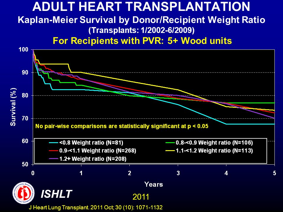 ADULT HEART TRANSPLANTATION Kaplan-Meier Survival by Donor/Recipient Weight Ratio (Transplants: 1/2002-6/2009) For Recipients with PVR: 5+ Wood units