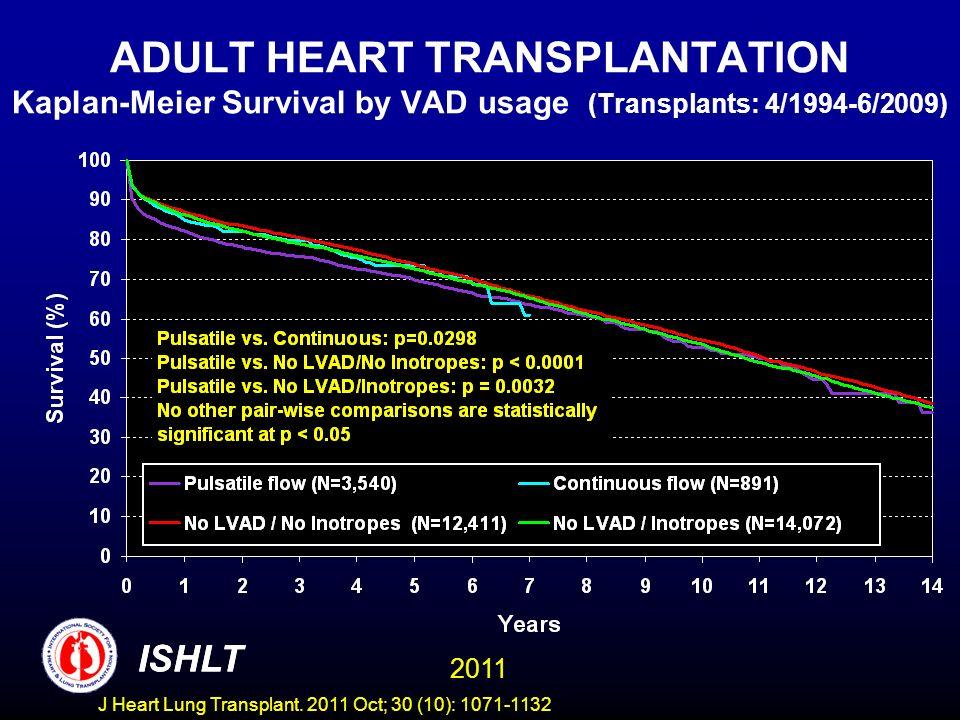 ADULT HEART TRANSPLANTATION Kaplan-Meier Survival by VAD usage (Transplants: 4/1994-6/2009)